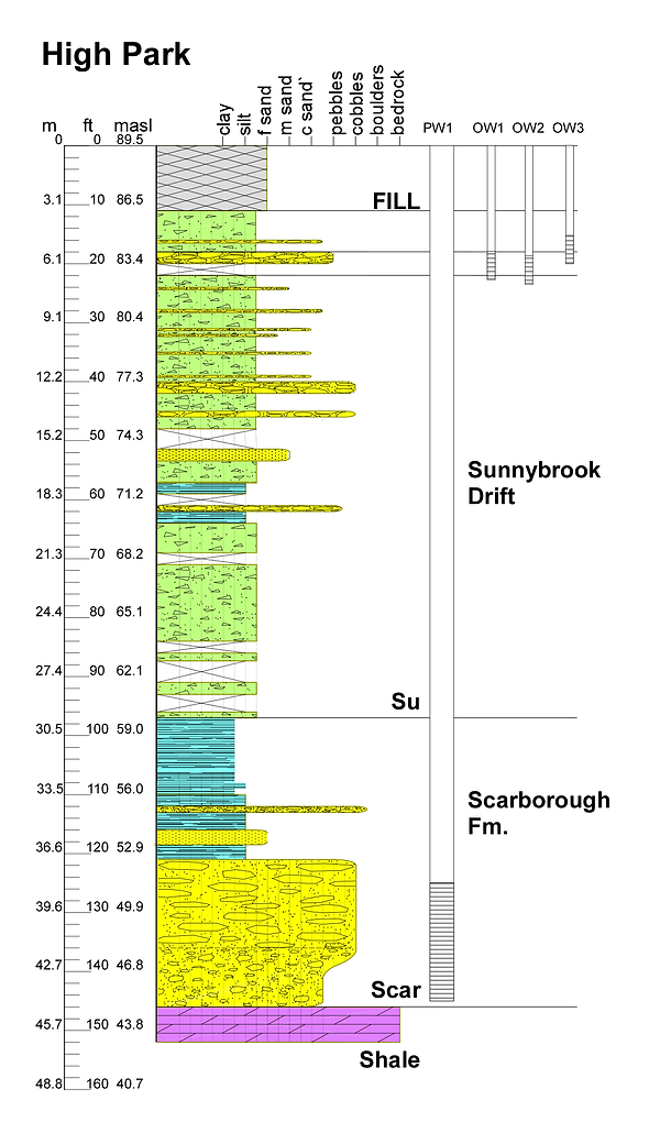 High Park BH1 & PW1 geologic profile showing well installations