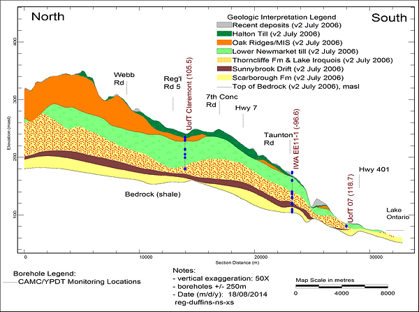 Image shows North-south cross section through the Duffins Creek watershed showing location of IWA EE11-1 groundwater monitors.