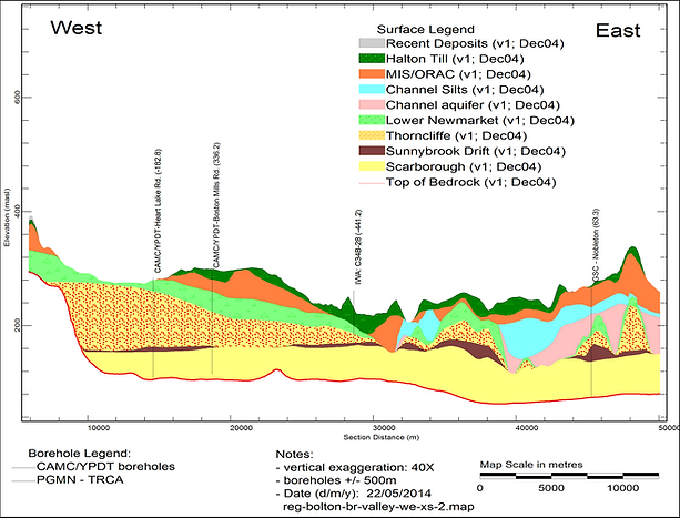 Image showing a West-East cross section along the Caledon East buried bedrock valley showing interpreted thickness of basal channel aquifer (shown as Scarborough aquifer complex).