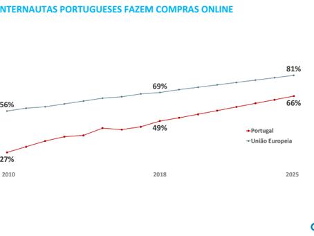 Economia digital em Portugal 2019