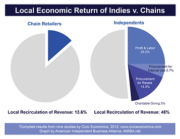 Local-Economic-Return-Multiplier-Graphs-