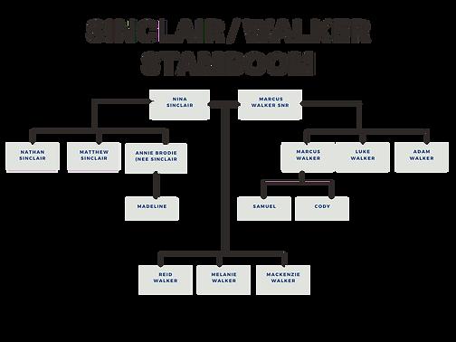 Sinclair_Walker_Familie_Stamboom.png