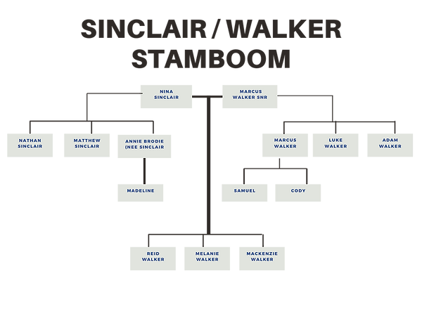 Sinclair_Walker_Familie_Stamboom.png