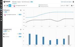 Hootsuite analytics via MAW Studio
