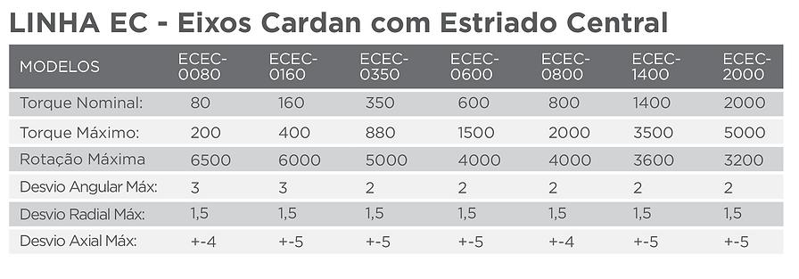 Tabela Modelos Eixo Cardan Estriado Central | Mesp
