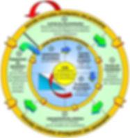Processus de la démarche d'appropriation et d'arrimage du rapport d'évaluation de la concertation locale dans la MRC de L'Assomption