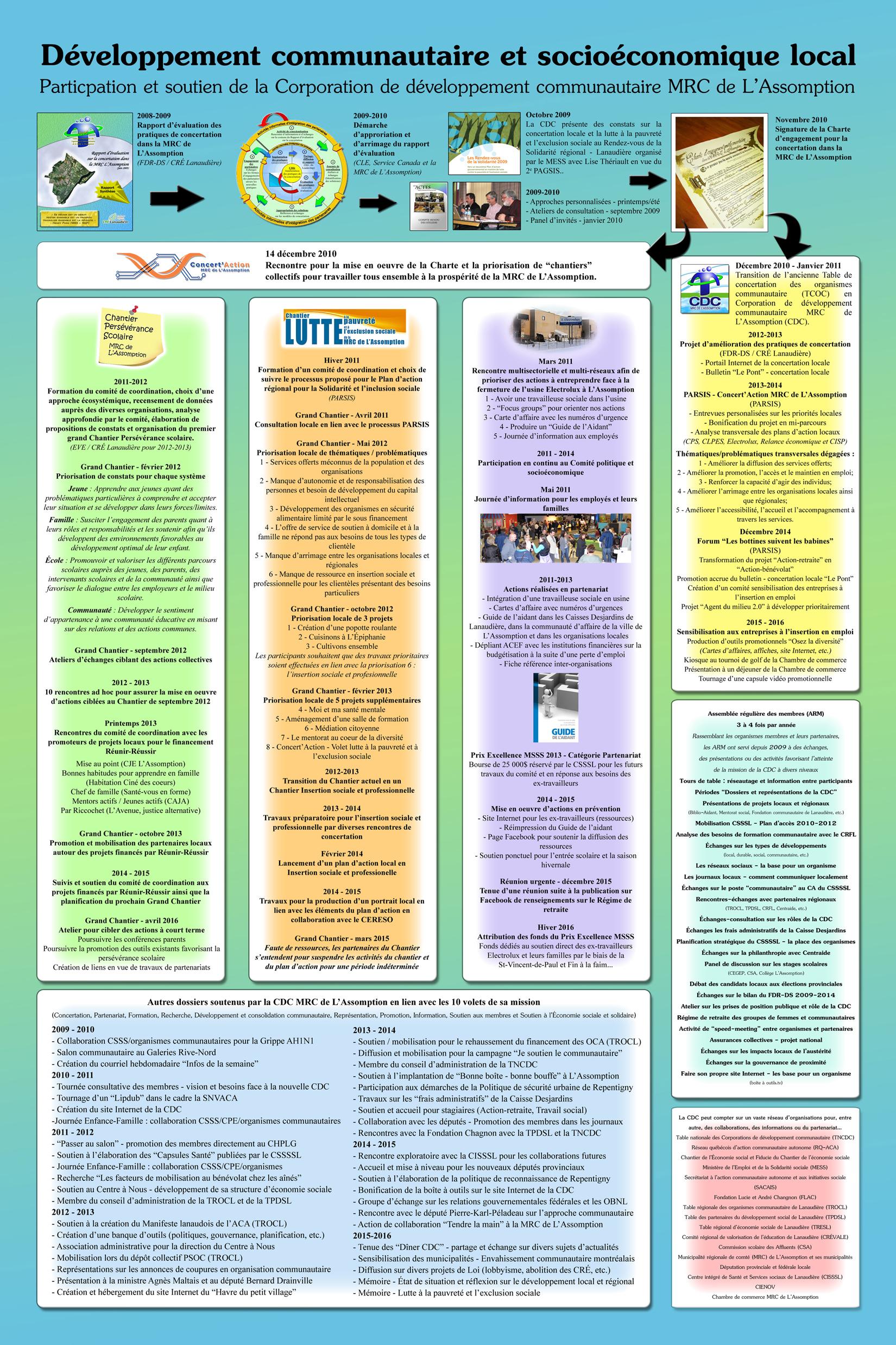 Bilan CDC 2008-2016