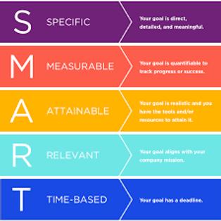 Setting SMARTER Goals e - learning