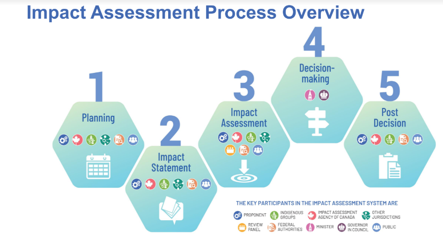 Impact Assessment Process Overview.PNG