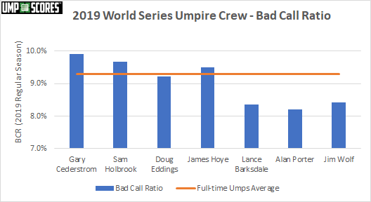 2019 WS Crew Bad Call Ratio Chart#1.png