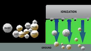 Ionisation graph
