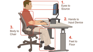 Explains how to sit in front of a desk with a monitor and keyboard