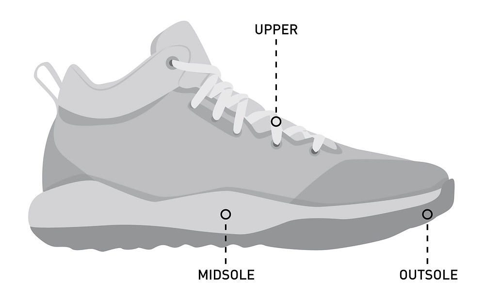 different parts of a running shoe