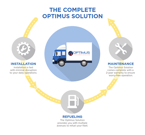 The Complete Optimus Solution