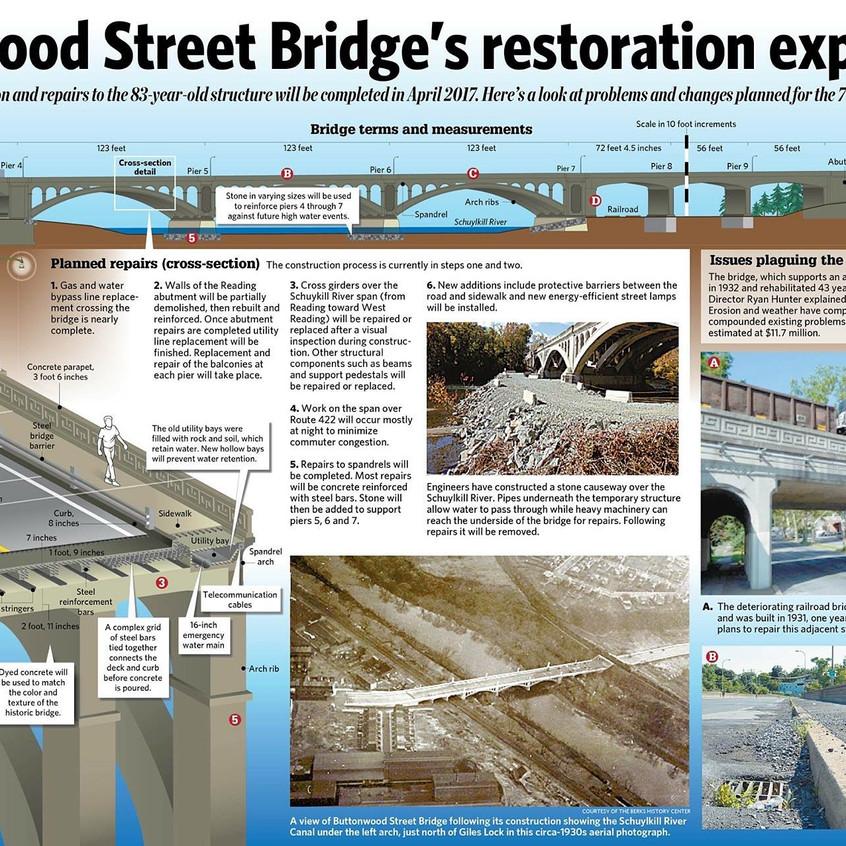 Buttonwood Street Bridge