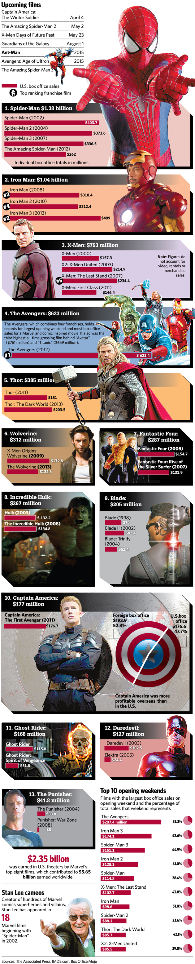Marvel movies at the box office