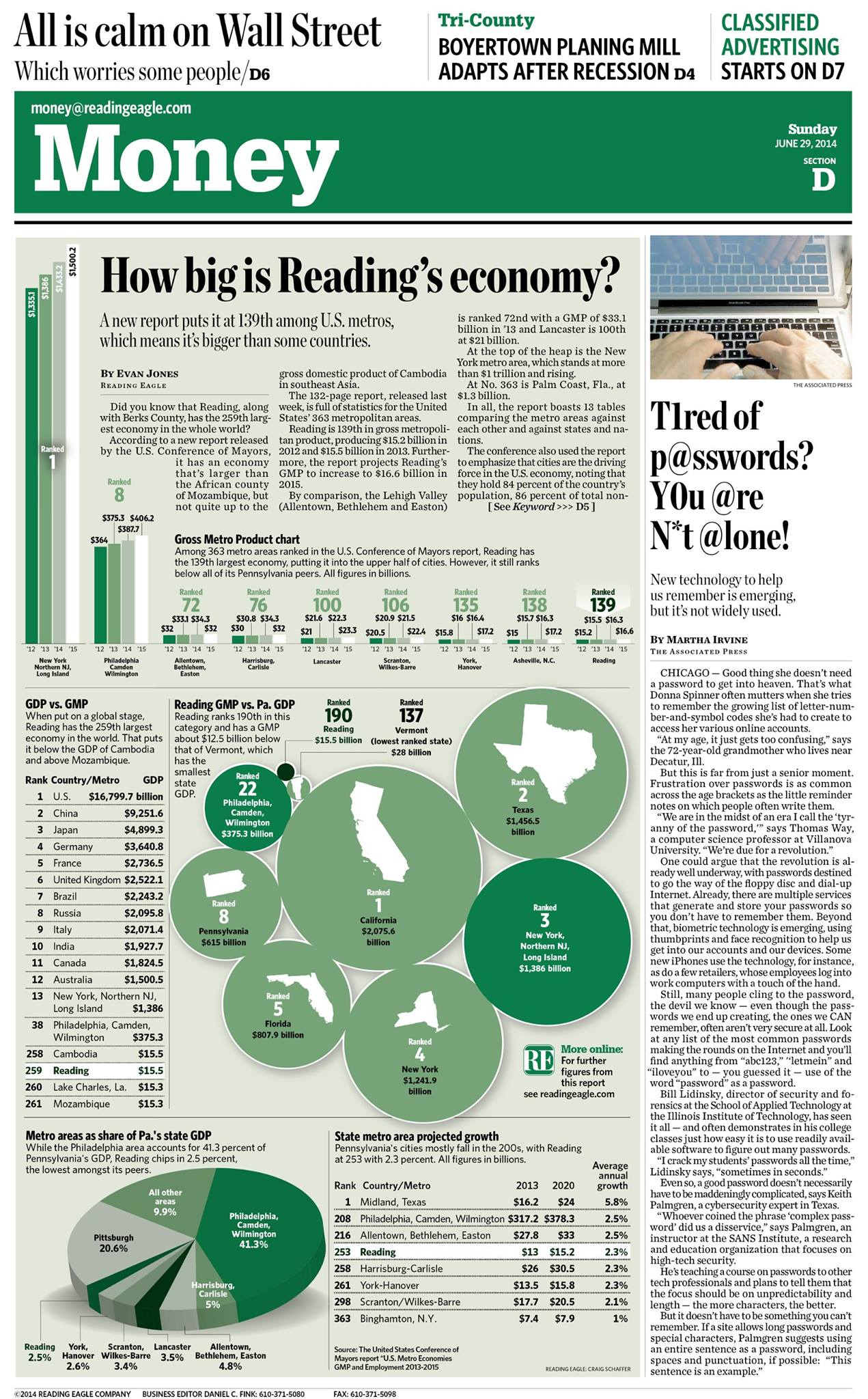 Reading's economy