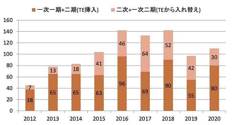 手術件数.2021-1.png