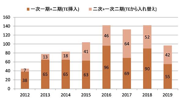 2012-2019再建症例数.png