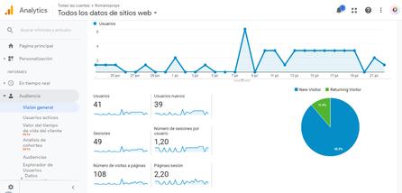 Configuración Google Analytics