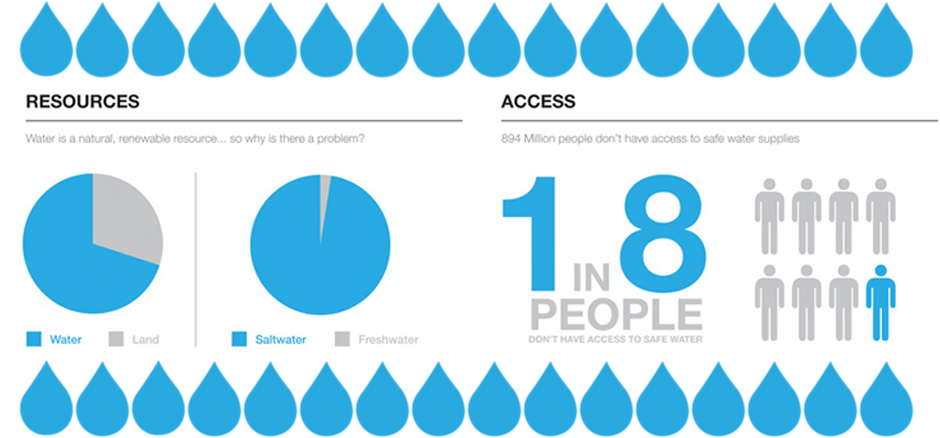 Infographic-Facts-about-the-global-water-crisis