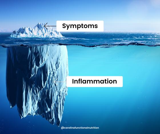 Inflammation & CBD