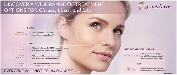 Discover  wide rage of treatments for Juvederm, chart includes placement for injectons
