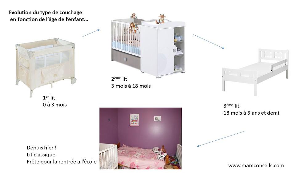 a chaque age son lit
