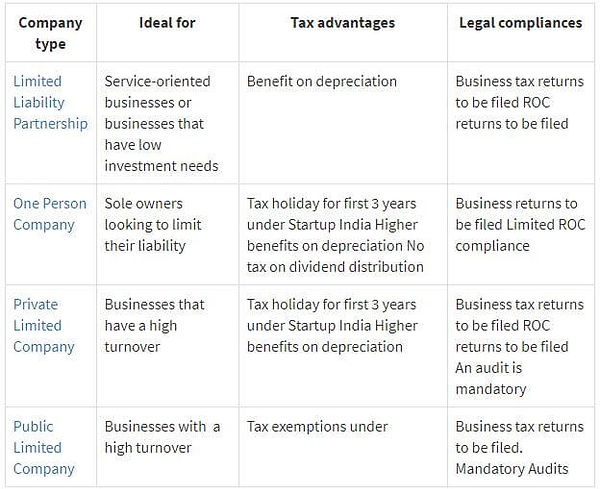 comparative list of the popular business