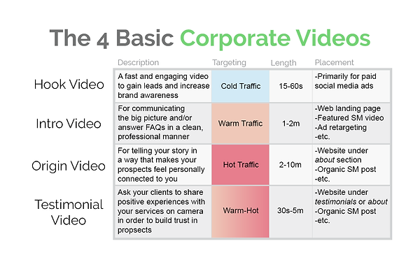 The 4 Basic Corporate Videos.png
