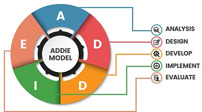 instructional-design-addieSM.png