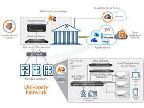 Higher Education Solutions: At a Glance