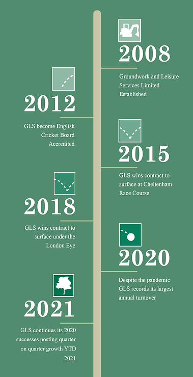 GLS Timeline 04.05.2021.png