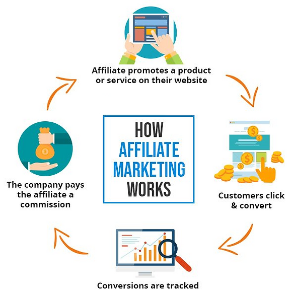 Affiliate Marketing Explained.png
