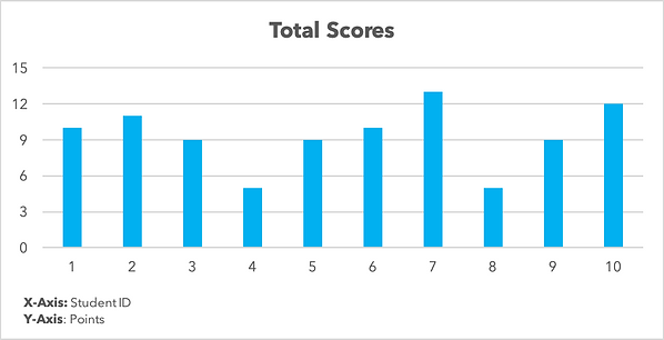 Total Scores.png