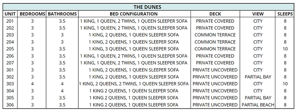 Updated Dunes Congifuration.PNG
