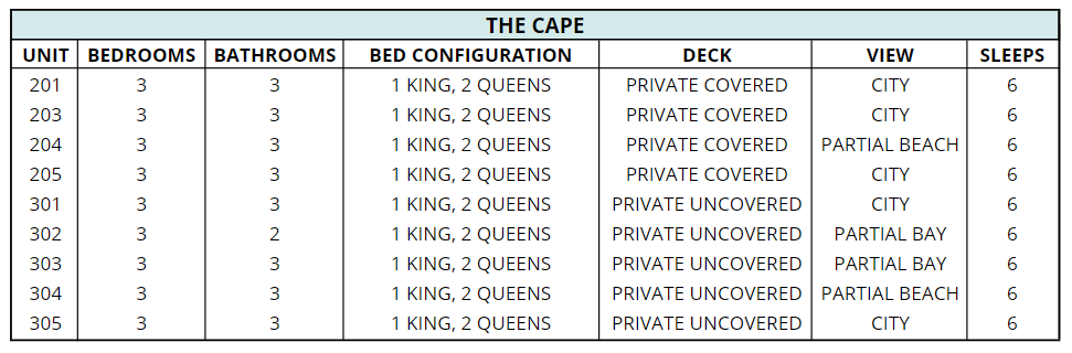 Updated Cape Configuration.PNG