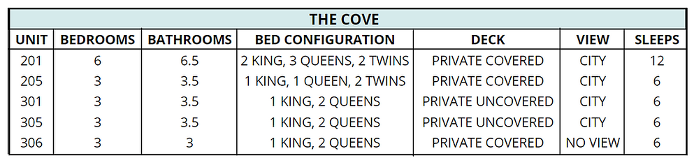 Updaated Cove Congifurations.PNG