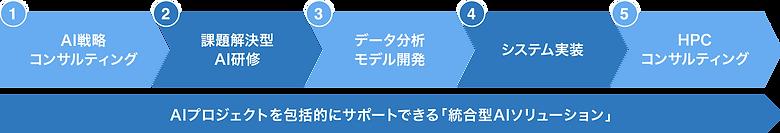 web_統合AIソリューション.png