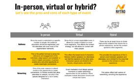 Nytro Factsheet: In-person, virtual or hybrid?