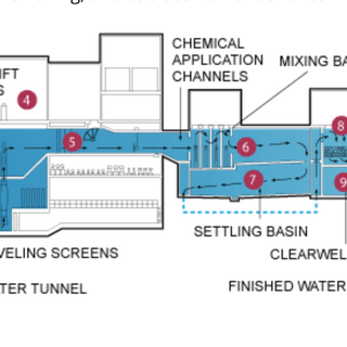 water treatment diagram.png