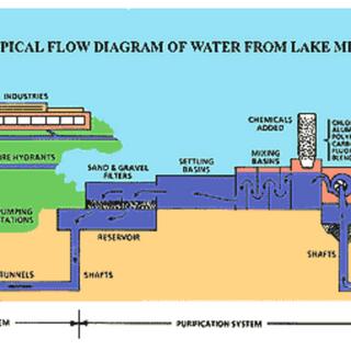 water flow diagram.png