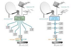 Antenne a privati e condomini
