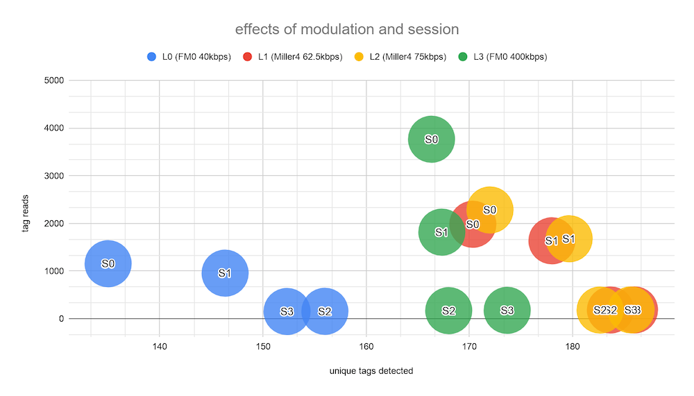 Effects of modulation and session chart