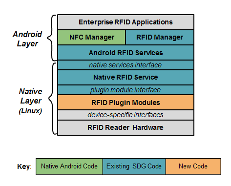 RFID on Android - Part 3