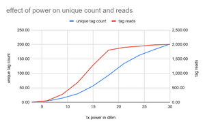 Effect of Power on Unique Count and Reads Chart