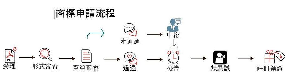 商標申請流程圖.JPG