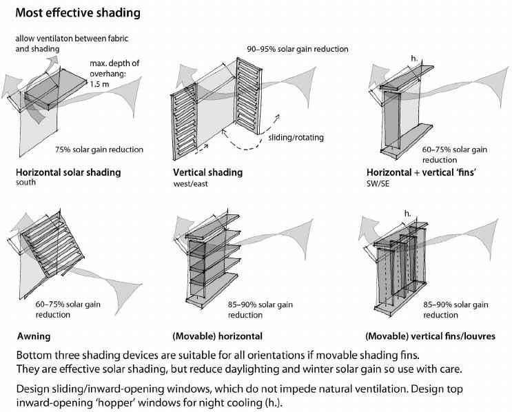 Alcuni esempi di rapporto tra sistemi di ombreggiamento e ventilazione. Fonte: researchgate