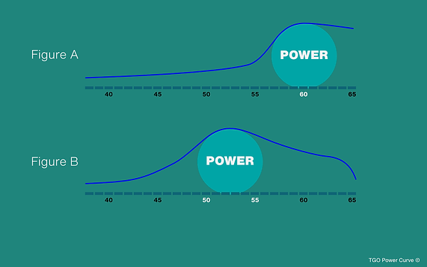 TGO Power Curve.png