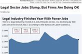 Law360 Slump in Legal Market Jobs.png